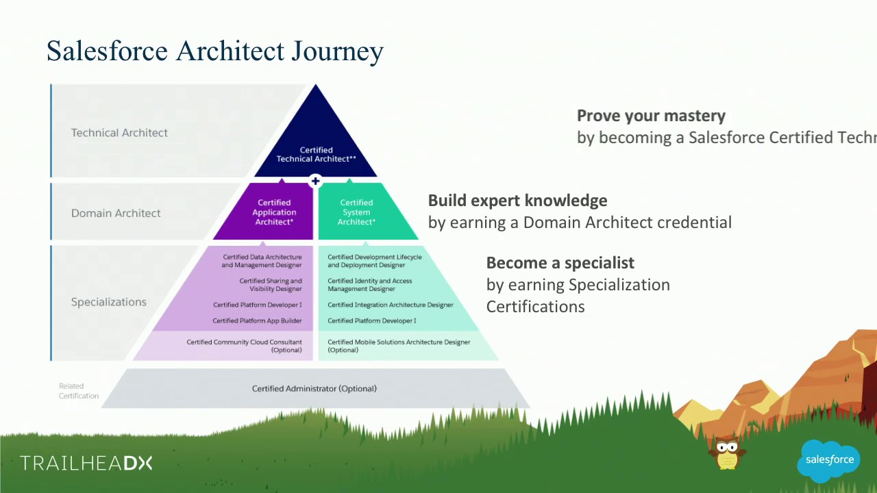 From Developer To Architect Chart Your Journey To The Summit Youtube