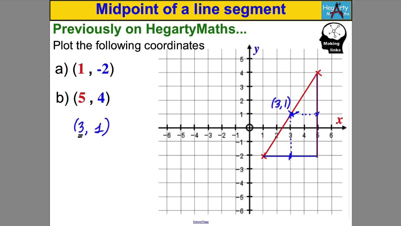 Midpoint Of A Line Segment Youtube