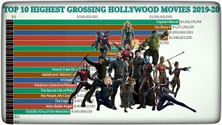 Top 10 Highest Grossing Hollywood Movies (2019-20) | Top 10 | Avengers | Joker | Spider-Man