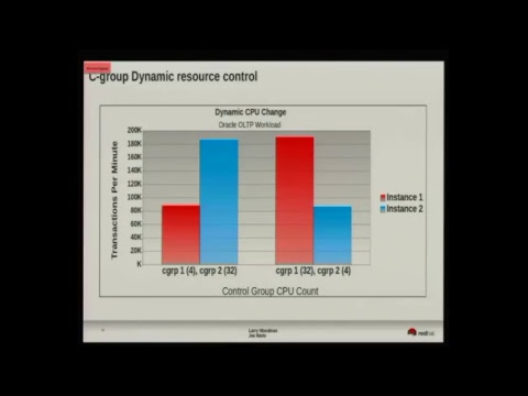 Larry Woodman: Performance Tuning of Red Hat Linux