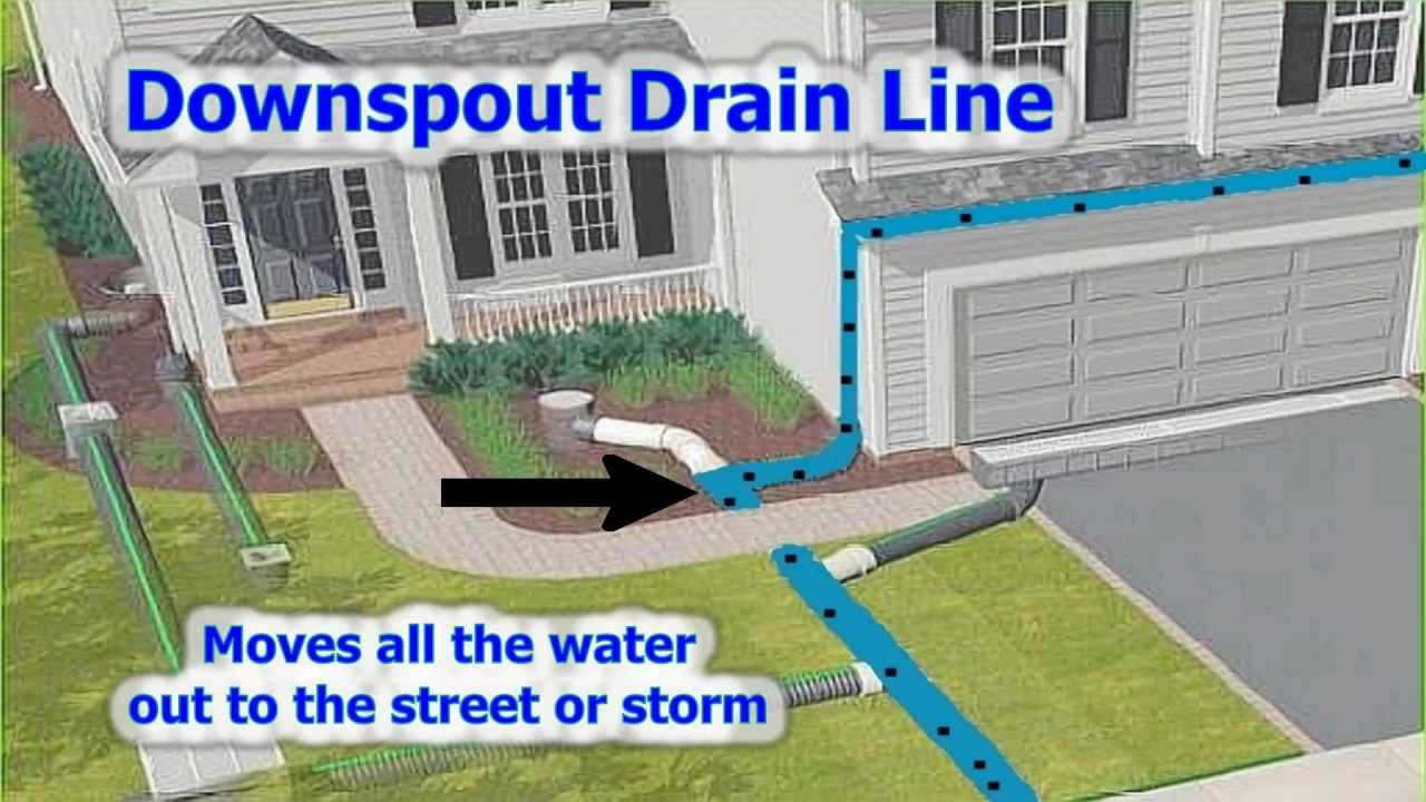 Rainwater drainage system youtube for Drainage system