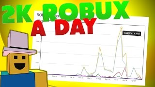 ROBLOX Making Money R$0 to R$50k | We Made 5000 ROBUX Off Our GAME!!!! #30