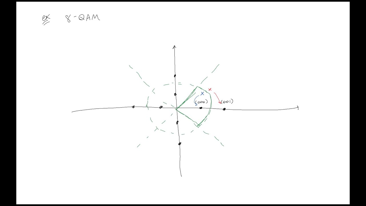 hight resolution of constellation diagrams and digital communications