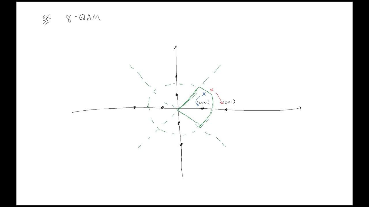 medium resolution of constellation diagrams and digital communications