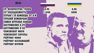 Сравним? Российский и украинский футбол. Часть 2.