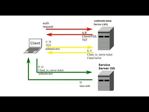 Kerberos Network Flow (Wikipedia)