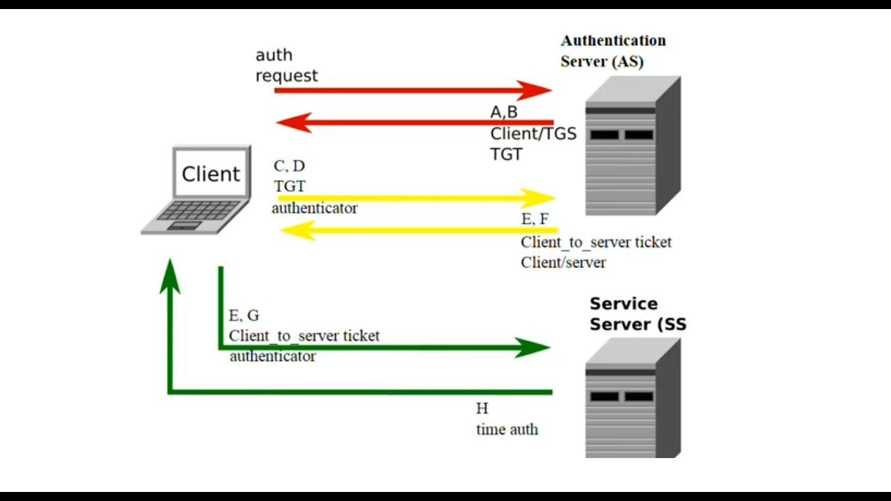 Kerberos Network Flow (Wikipedia) - YouTube
