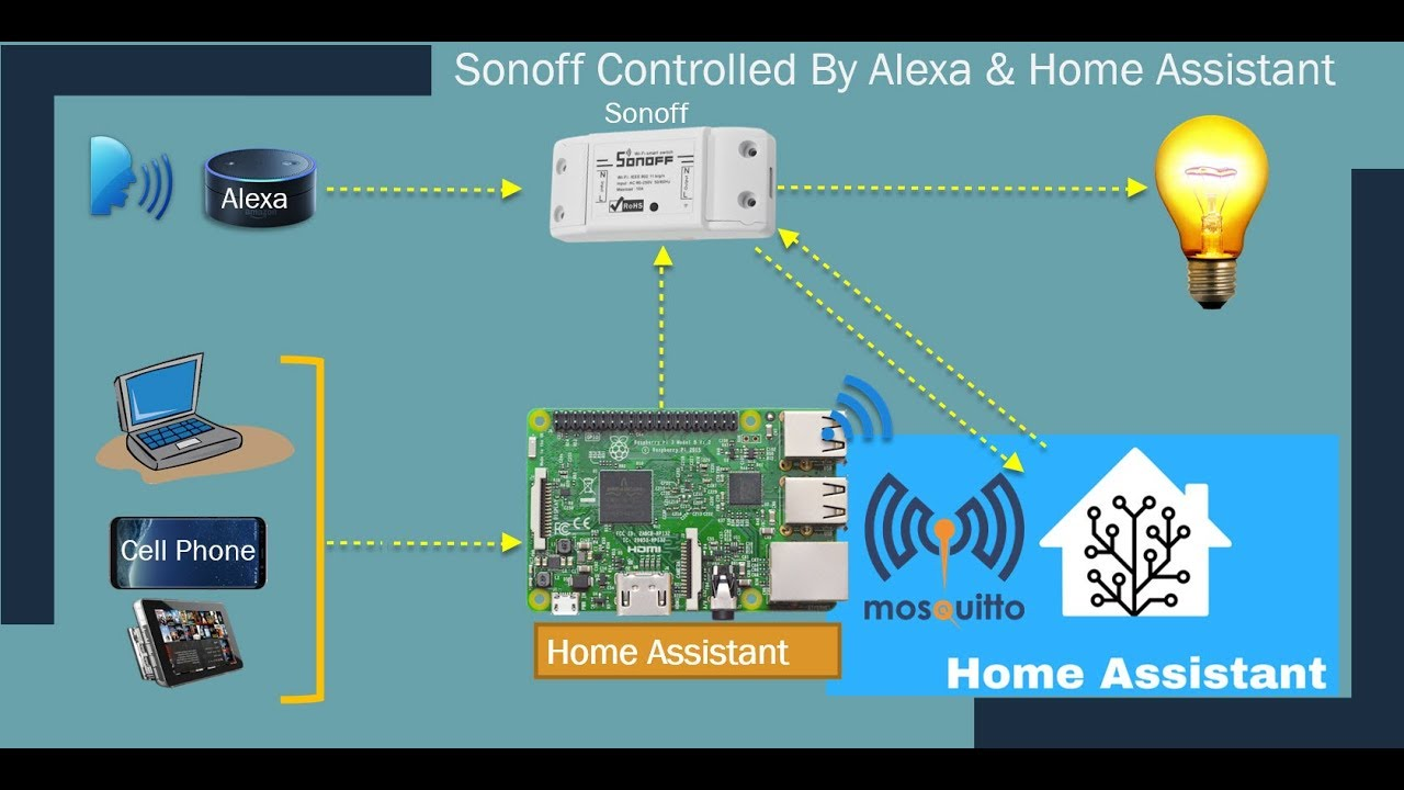 IOT | Home Automation | Control Sonoff with Home Assistant & Alexa with  MQTT server| Tutorial # 24