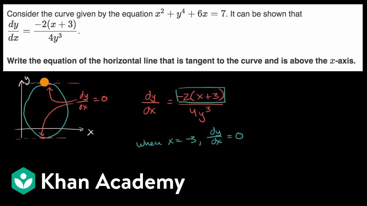 Horizontal tangent to implicit curve
