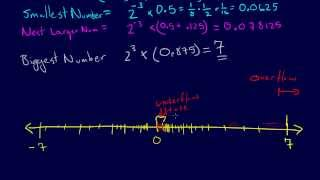 1.2.6-Modeling & Error: Floating Point Numbers Part 2