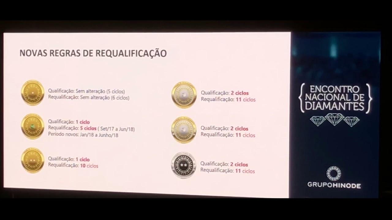 6462f4fe9d Novas Regras de requalificação - Grupo Hinode 2018 - YouTube