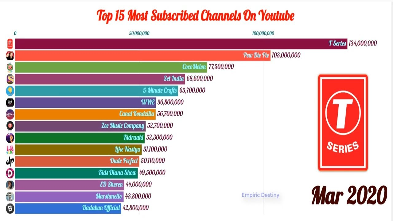 Ranking History Of The World S 15 Most Subscribed Channels On Youtube 2015 2020 Bar Chart Race Youtube