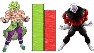 Broly vs Jiren POWER LEVELS Over The Years