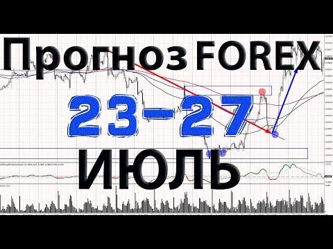 Прогноз рынка Форекс на неделю: 23.07.2018 - 27.07.2018