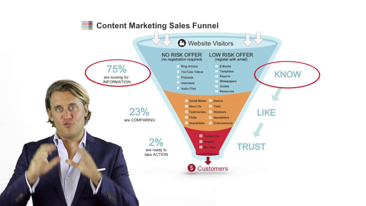 How to use the Content Marketing Sales Funnel template