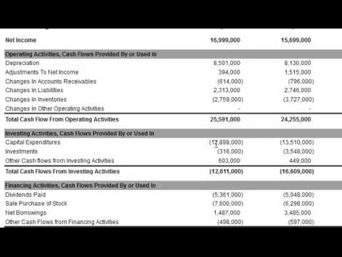Capital Expenditures On The Cash Flow Statement  Youtube