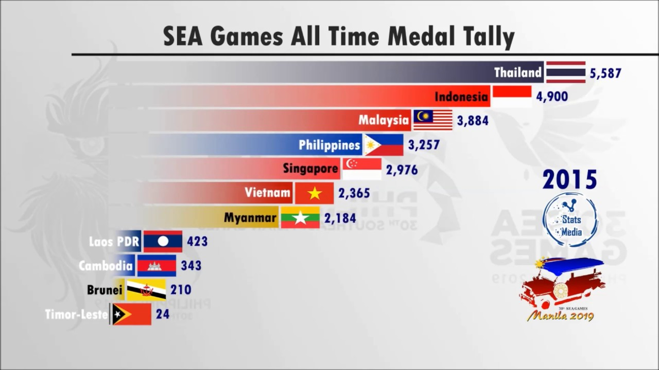 Sea Games All Time Medal Tally Since 1959 Youtube