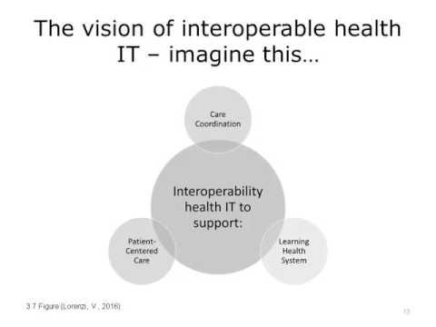 Benefits of Health Care Interoperability