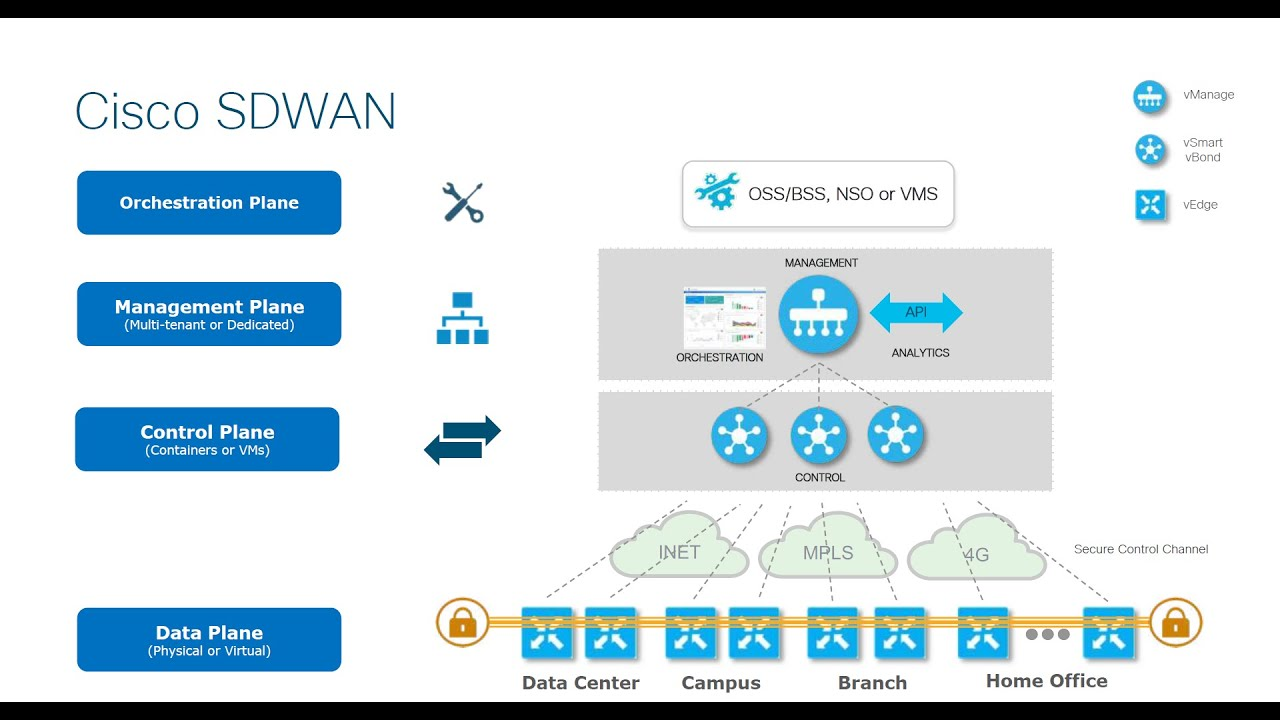 Cisco Sd Wan Training Viptela Training Course Youtube