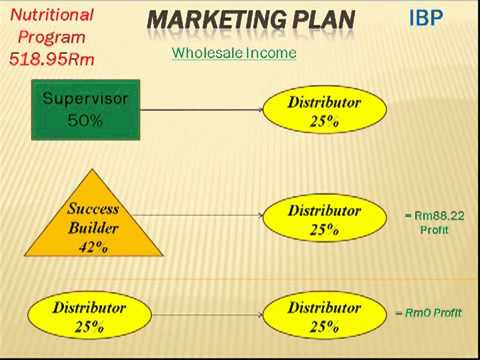 herbalife marketing plan is the best part 1 malaysiamp4 youtube