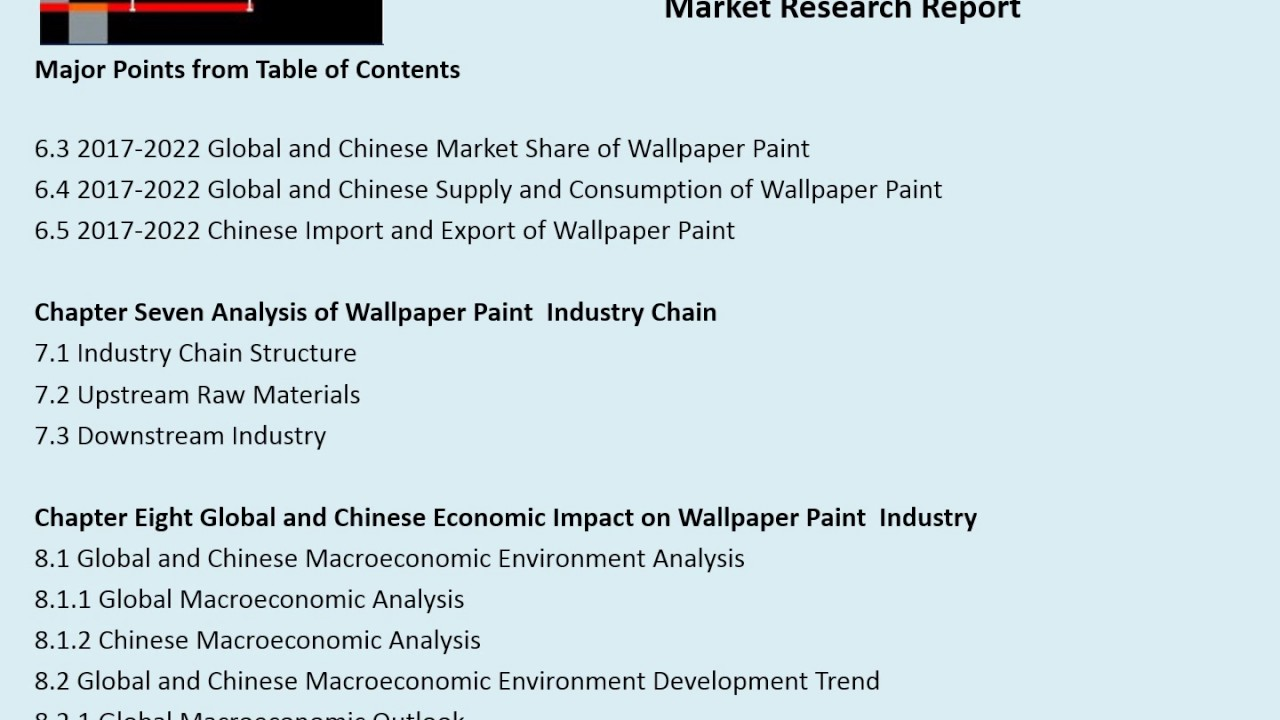 Wallpaper Paint Market 2012-2022