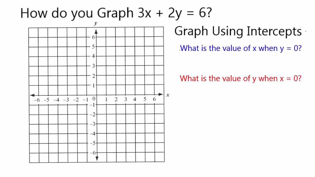 Graph 3x 2y 6 Youtube