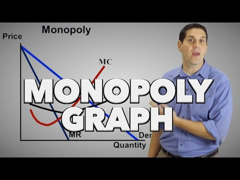 Monopoly Graph Review and Practice- Micro 4.7
