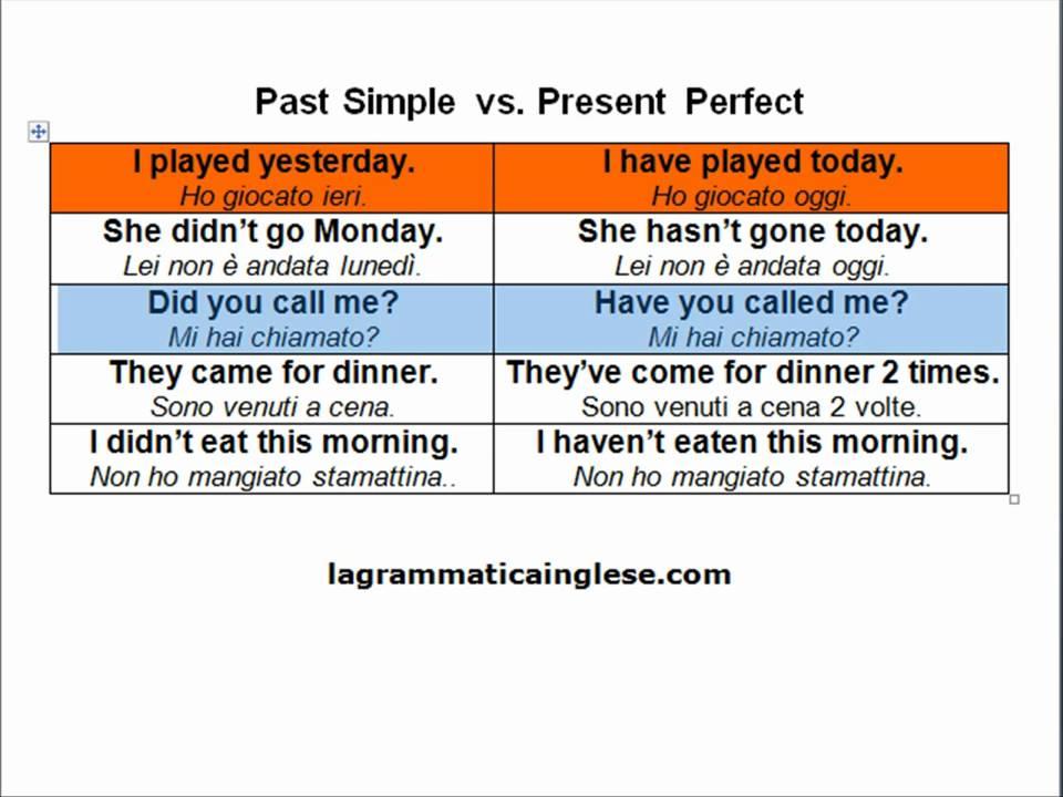 future perfect continuous - tutto inglese - Imparare l ...