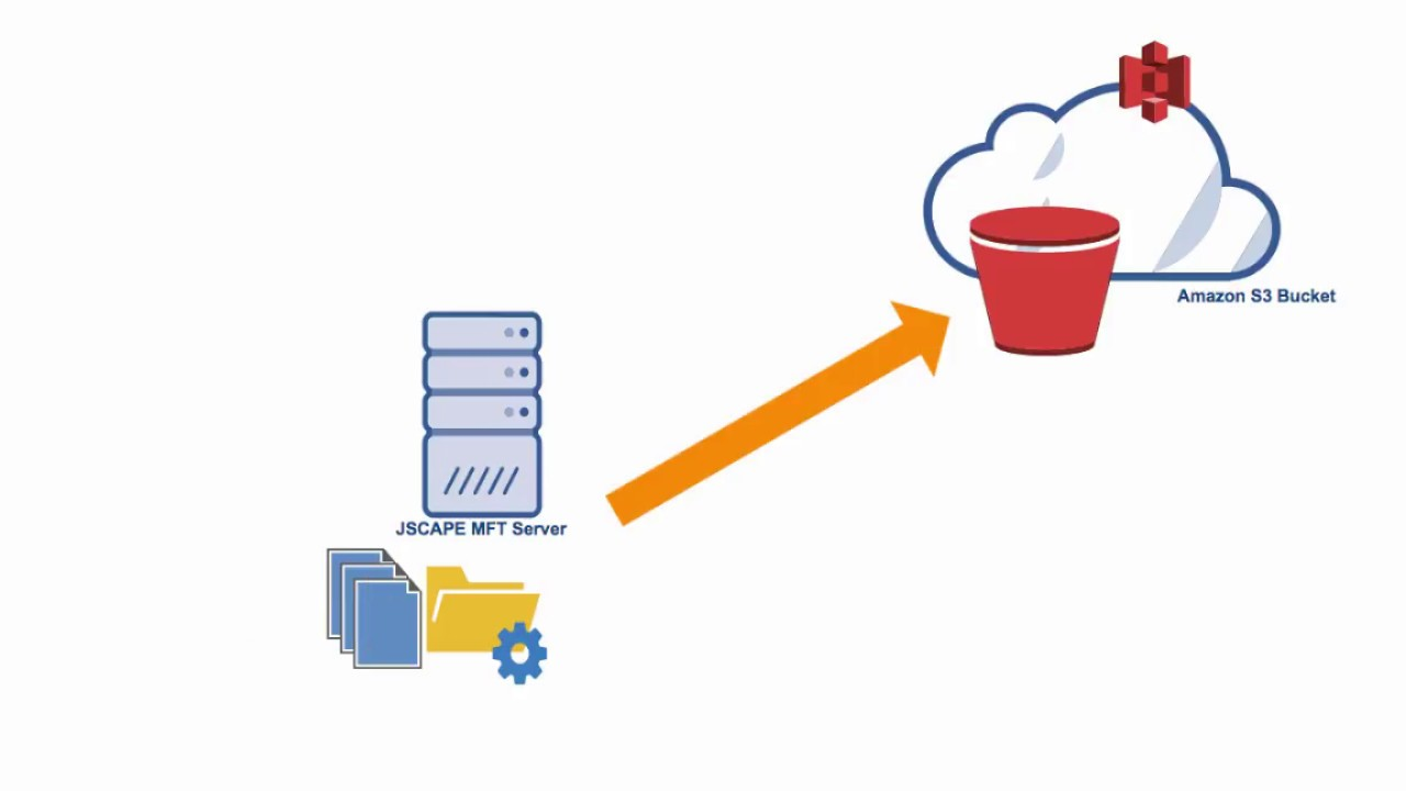 How To Connect and Upload Files To an Amazon S3 Trading Partner
