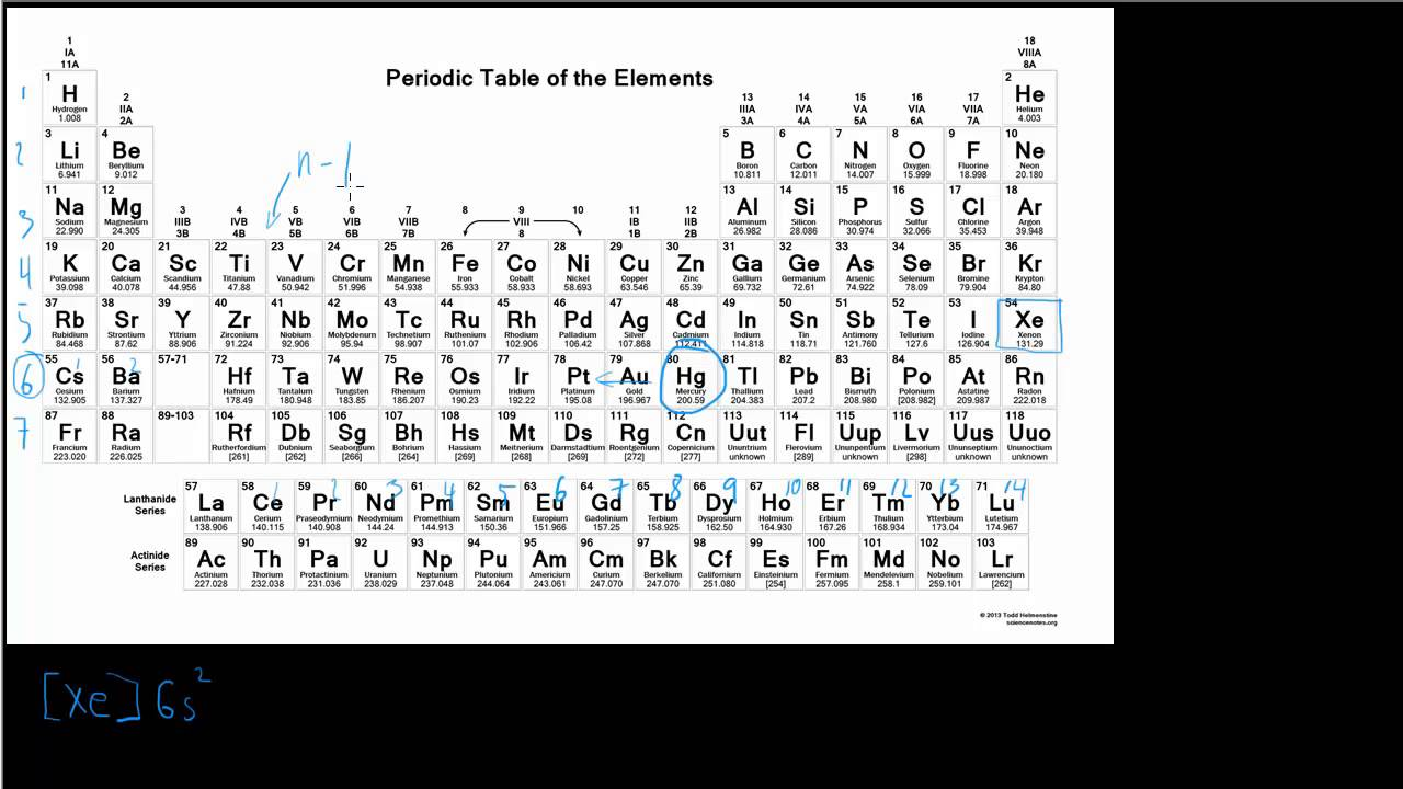 What Is The Orbital Diagram Generac 100 And Transfer Switch Parts Electron Configuration Of Hg - Youtube