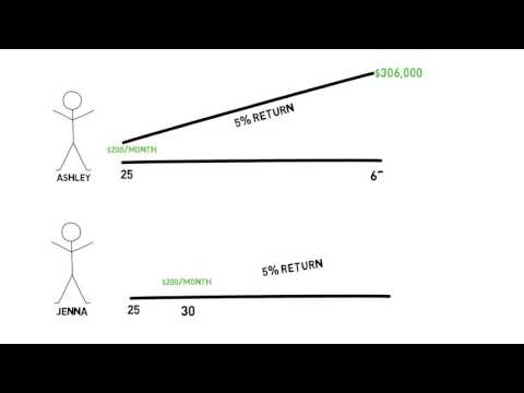 Modern Woodmen of America - Finance 101: Cost of waiting
