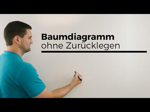 Grenzwert, Grenzverhalten bei ganzrationalen Funktionen, Limes | Mathe by Daniel Jung from YouTube · Duration:  5 minutes 37 seconds