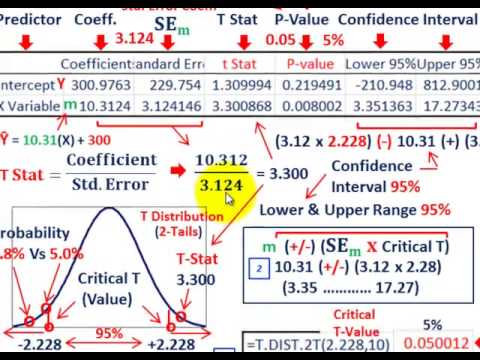 Regression Analysis (Testing Significance Of Independent Variables,T-Stat, P-Value, Etc.)