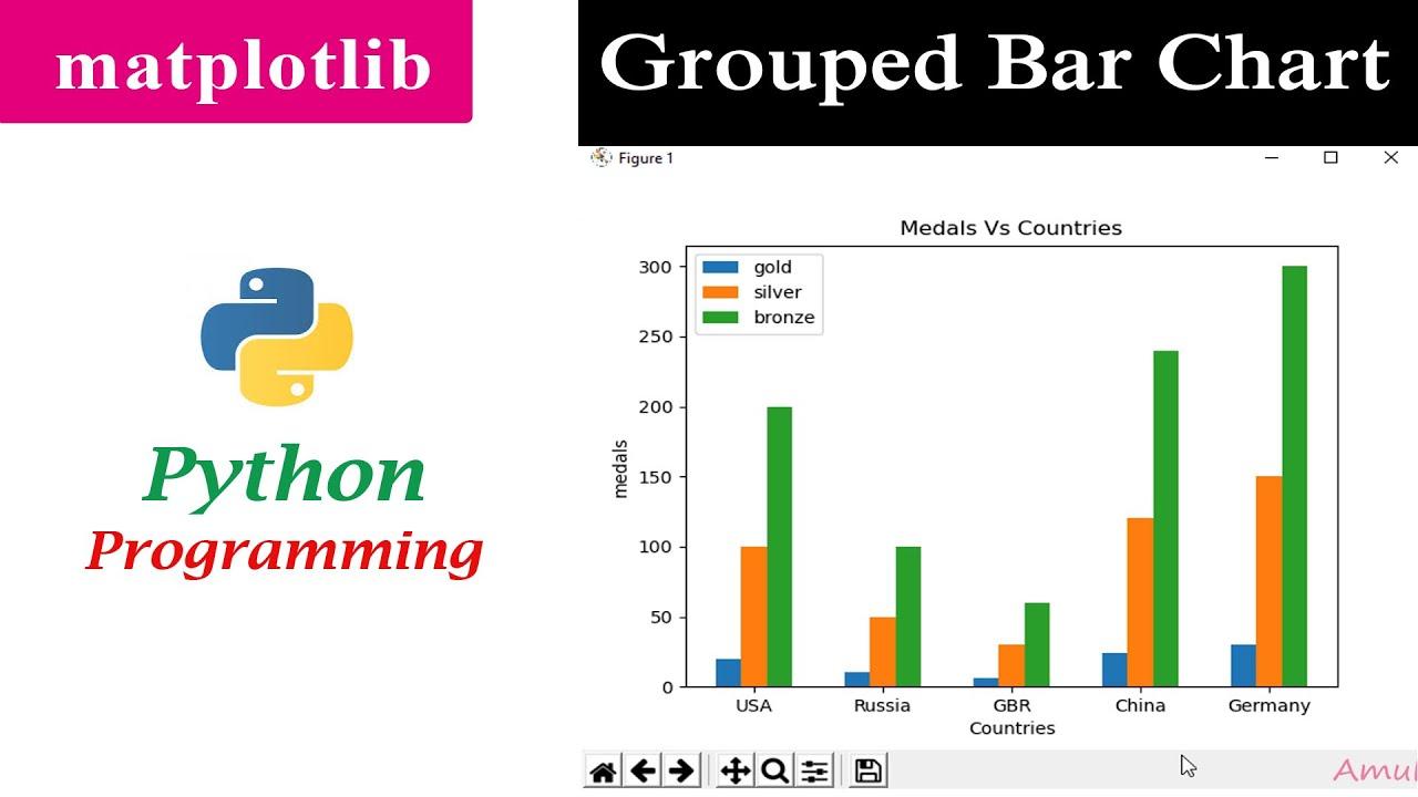 Multiple Bar Chart | Grouped Bar Graph | Matplotlib