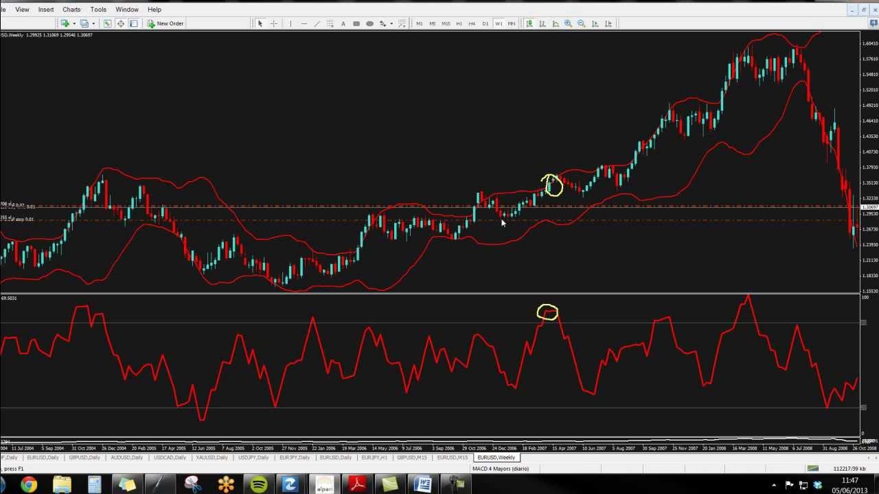 Estrategias de trading con Bandas de Bollinger, MACD, RSI, EMA Trading Forex