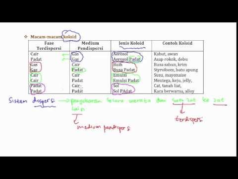 Belajar Kimia : Koloid