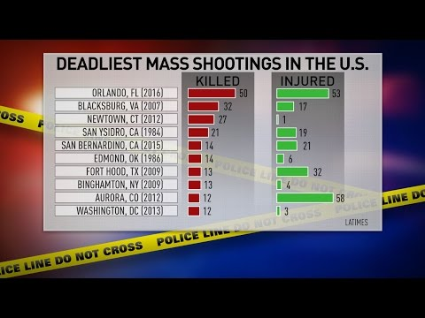 A history of violence: Mass shootings in America