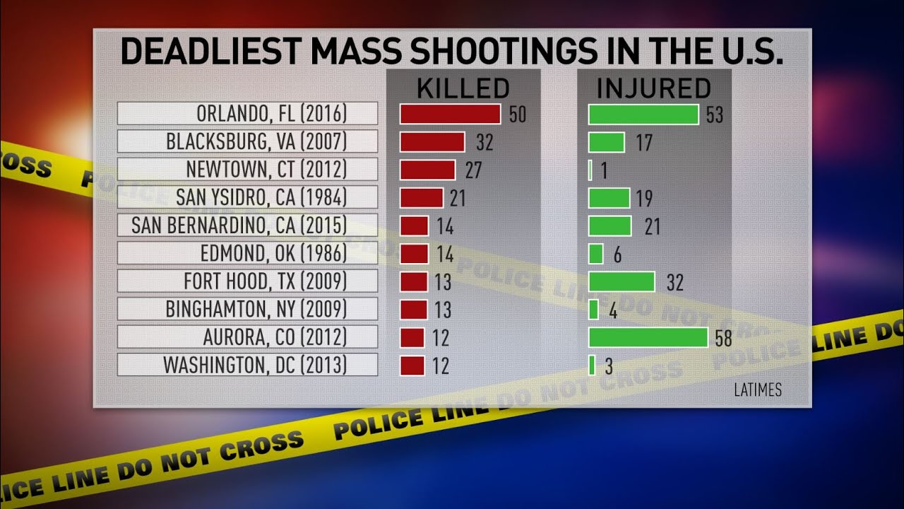 effects of mass shootings in america While mass shootings tend to garner the most media attention, on average  almost 100 people die each day in the united states from gun.