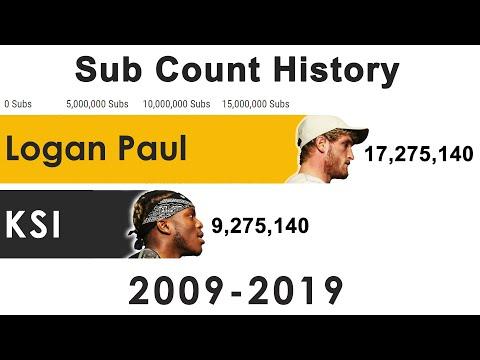 Logan Paul vs Ksi Subs History   2009 - 2019