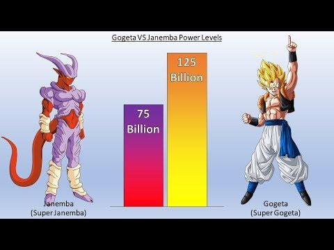 DBZMacky Gogeta VS Janemba POWER LEVELS All Forms (Dragon Ball Z)