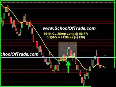 Simple E-mini SP500 futures scalping strategy – MZpack