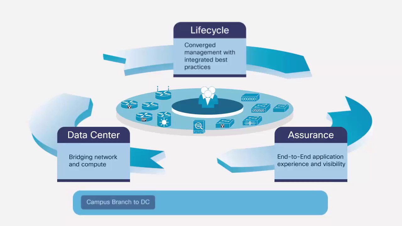 Overview of Cisco Prime Infrastructure