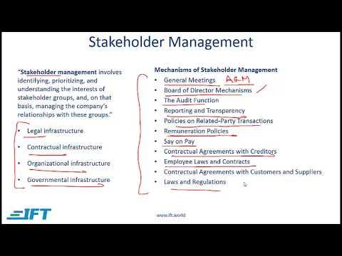 2017 Level I CFA Corporate Finance: Corporate Governance & ESG Summary