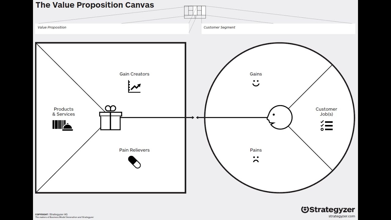 Value proposition template guias tericos business model canvas nos value proposition template accmission Choice Image