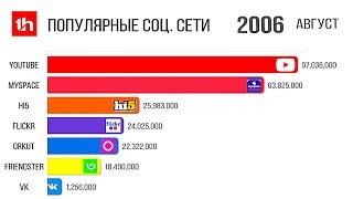 Самые Популярные Соцсети в Мире 2002 - 2020