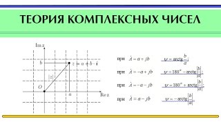 Комплексные числа | Теория комплексных чисел. Переход из одной формы в другую