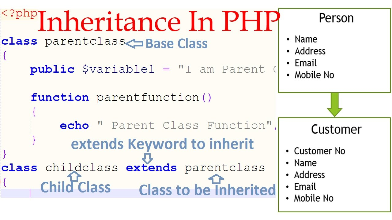 Php Inheritance In
