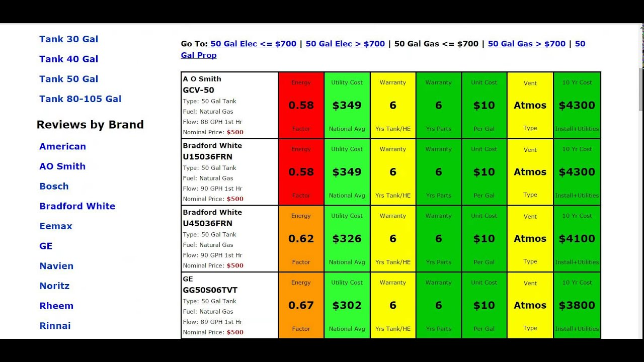 Lowboy Water Heater 50 Gallon 50 Gallon Gas Water Heater Reviews Youtube