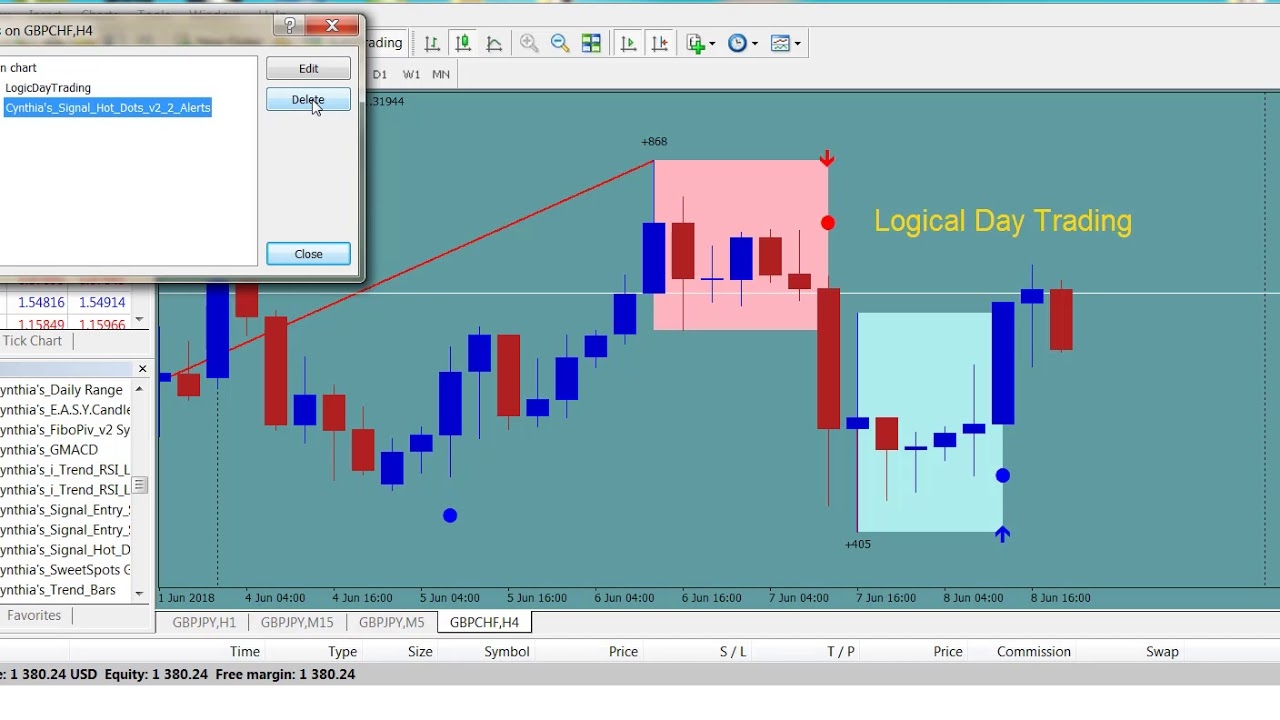 Day forex trading training