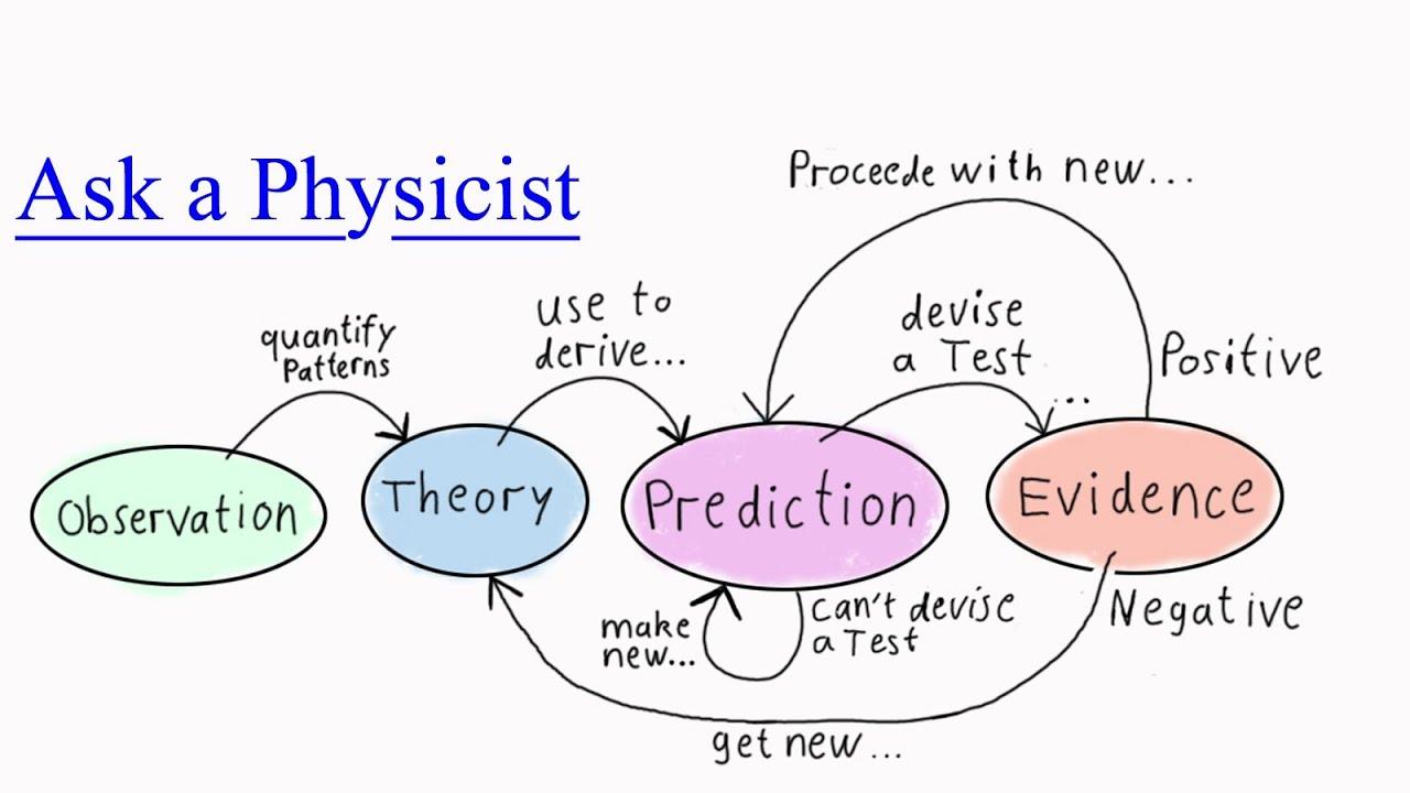 how to write method in scientific report